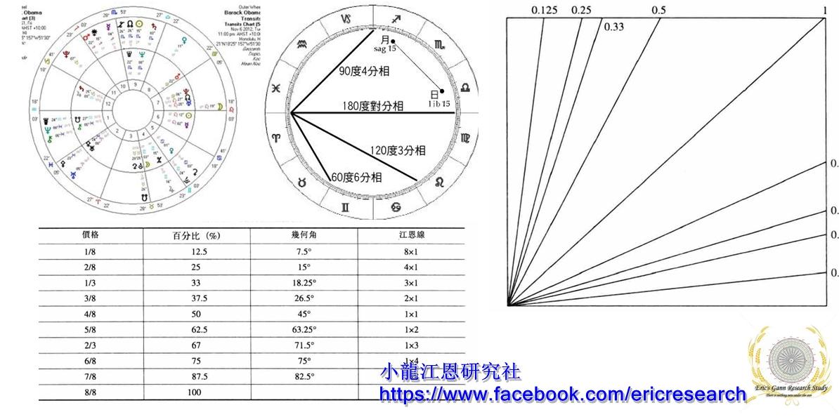 小龍江恩研究社• 江恩理論• 江恩轉勢日• 股票分析 001 江恩與金融占星學