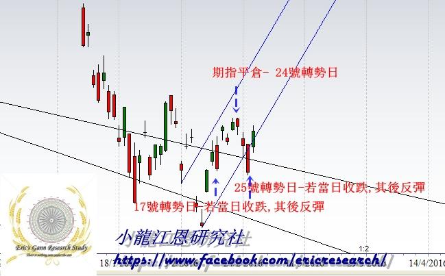 小龍江恩研究社• 江恩理論• 江恩轉勢日• 股票分析 0017-1 江恩港股分析:投資的專業 道指 指數 恆生指 小龍 周期分析 上證江恩線 上證