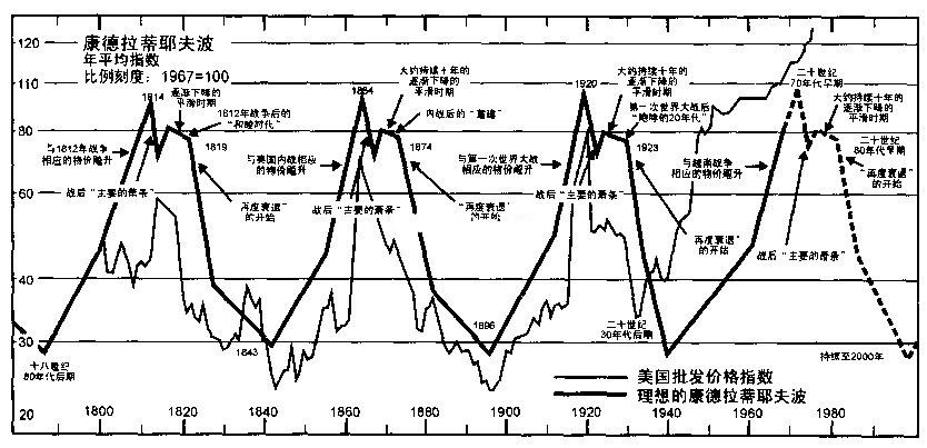 小龍江恩研究社• 江恩理論• 江恩轉勢日• 股票分析 d721192c26ce298ebc6888846cc73011-1 周期探討之「康狄夫長波」與「共業」 康狄夫長波 周期理論 Kondratieff Wave