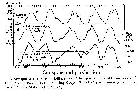 愛德華R·杜威周期循環分析