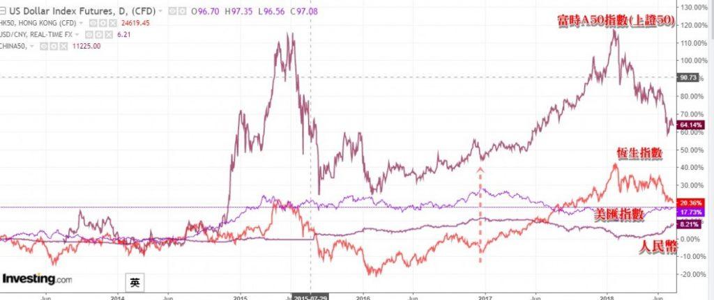 從人民幣及美匯預測港股及上證的走勢