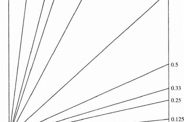 小龍江恩研究社• 江恩理論• 江恩轉勢日• 股票分析 001-1-600x400 江恩百分比-江恩計算支撑和阻力的工具神奇手段 神奇的江恩轉勢日 江恩百分比 江恩比率 江恩工具 江恩回调法则