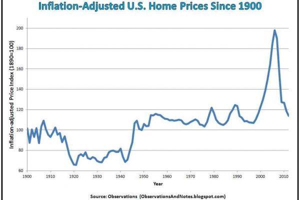 小龍江恩研究社• 江恩理論• 江恩轉勢日• 股票分析 Inflation-Adjusted-U.S.-Home-Prices-Since-1900-600x400 樓市的合理的假設 長渣必勝 通貨膨脹 美國樓市 美元購買力 樓市爆煲 樓市2018 樓市