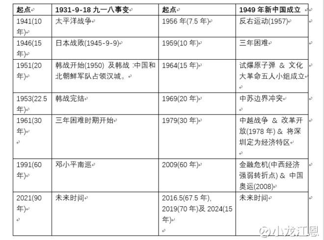 包括1931年的「九一八事變」及1949年的「新中國成立」,套上江恩三十年周期及江恩分割為之後未來幾年走勢作出預測。的圖片搜尋結果