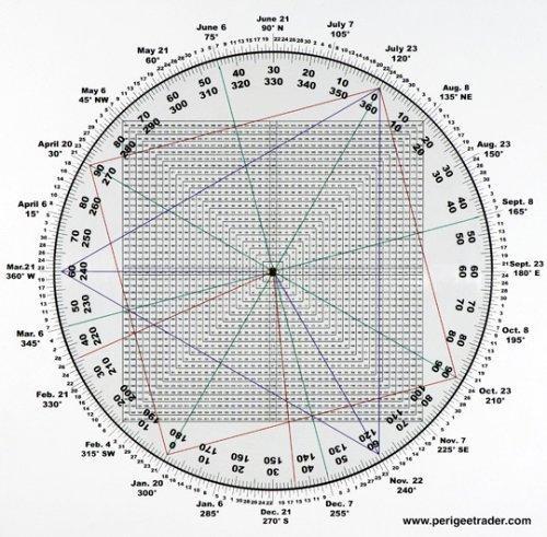 江恩輪中之輪的矩陣數學關係