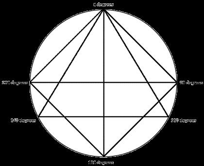 江恩小龍:江恩理論的30年周期循環