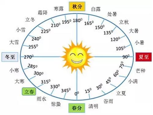 江恩理論及中國24節氣預測上證50指數