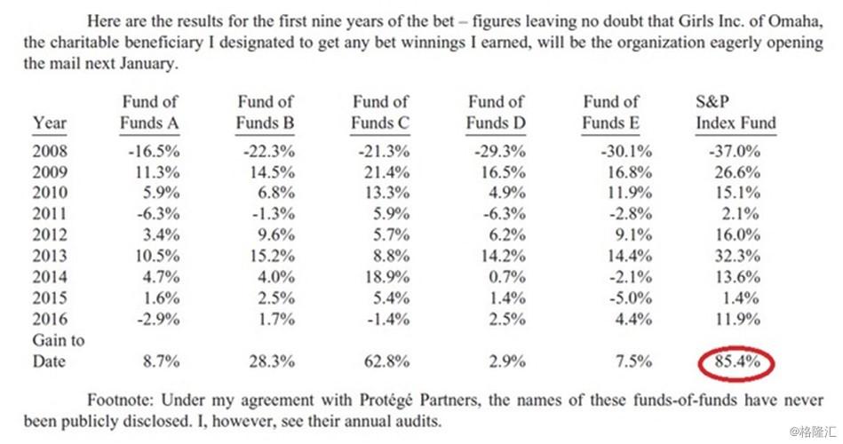 巴菲特ETF戰勝200個避險基金!環球投資美股港股的ETF!
