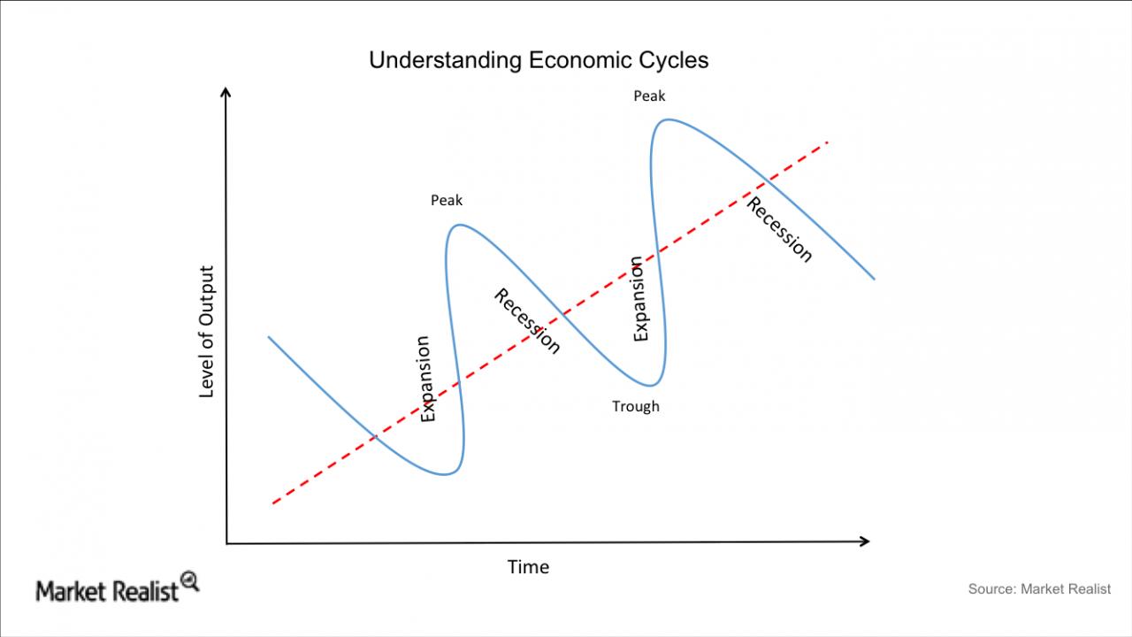 熊彼特經濟周期循環- 大周期與小周期