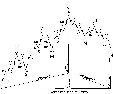 江恩理論教學-股市及商品的生命頻率