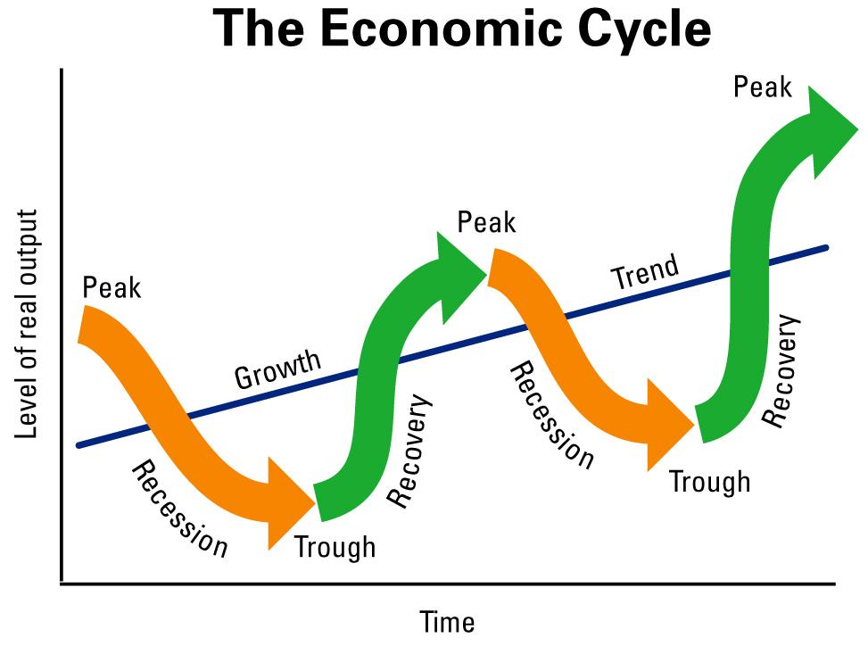 周期循環及放水
