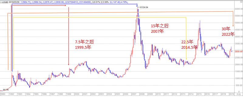 江恩周期- 中國股市逃不過周期