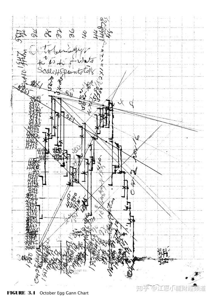 江恩精髓形態價格和時間(第二版) – 江恩理論精要