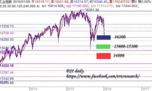 江恩港股分析:10 Jan 2016 重要關頭