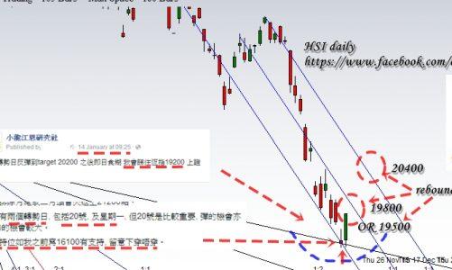 江恩港股分析:19 Jan 2016 江恩價格理論