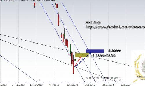 江恩港股分析:24 Jan 2016 道指江恩預測準確