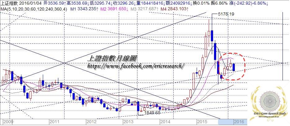 , 江恩港股分析:5 Jan 2016 2016突襲, 小龍江恩研究社