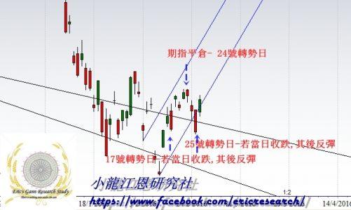 江恩港股分析:投資的專業