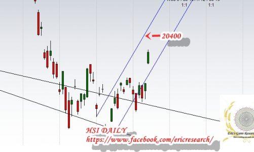 江恩港股分析:三月見高位命中