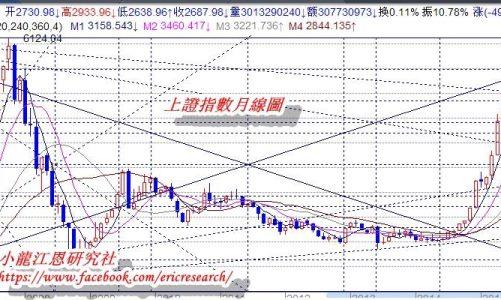 江恩港股分析:三日