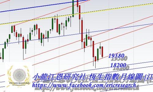 江恩港股分析:小時圖現雙底