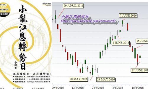 江恩港股分析:贏在轉勢之前