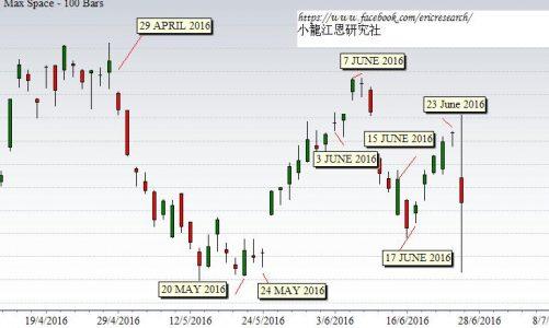江恩港股分析:完美命中
