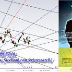 , 江恩港股分析:七月之後又如何, 小龍江恩研究社