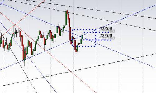 江恩港股分析:留意的關鍵日子
