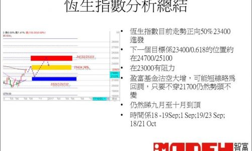 江恩港股分析:第三季走勢分析