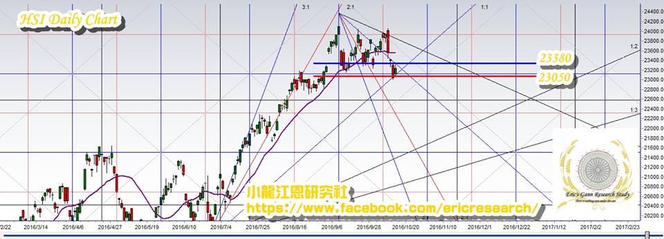 , 10月16日江恩港股分析, 小龍江恩研究社