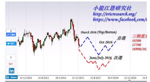 , 小龍江恩: 恆生指數走勢預測(2016/11/20), 小龍江恩研究社