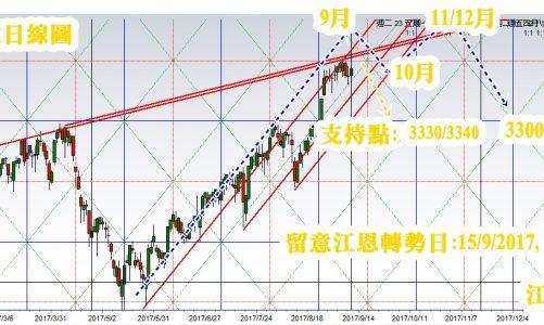 11/9/2017江恩上證大盤分析