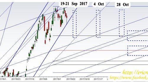 17/9/2017江恩港股大盤分析