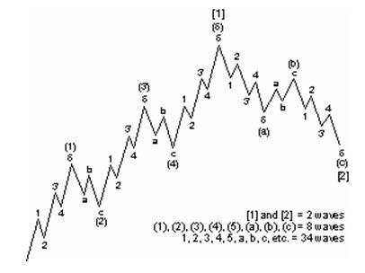 波浪理論的圖片搜尋結果