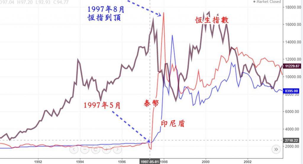 , 下半年展望:債市問題仍持續, 小龍江恩研究社