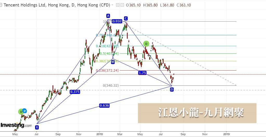 騰訊, 騰訊分析已對現,下一步幾張圖表為你解說, 小龍江恩研究社