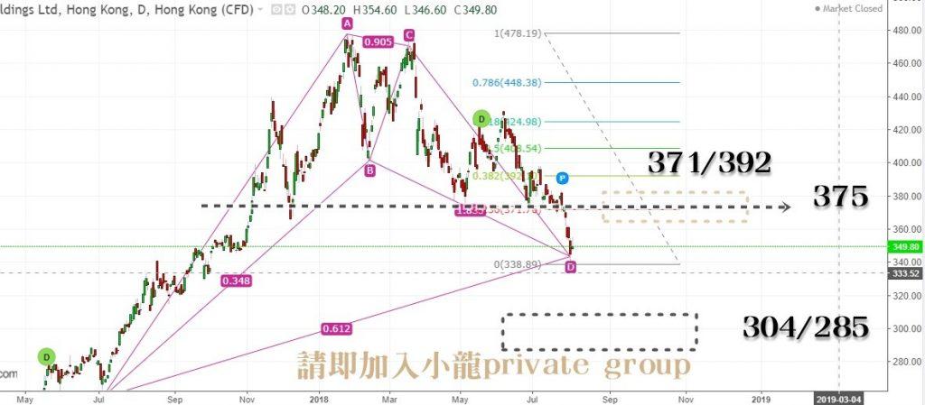 小龍江恩研究社 005-2-1024x449 騰訊走勢到底會如何? 騰訊 江恩理論 技術分析 和諧交易