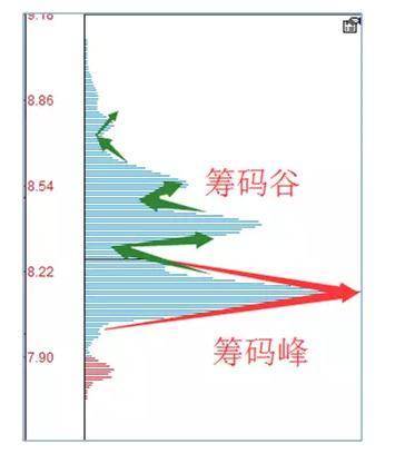 , 籌碼理論股票價格和成交量的關係, 小龍江恩研究社