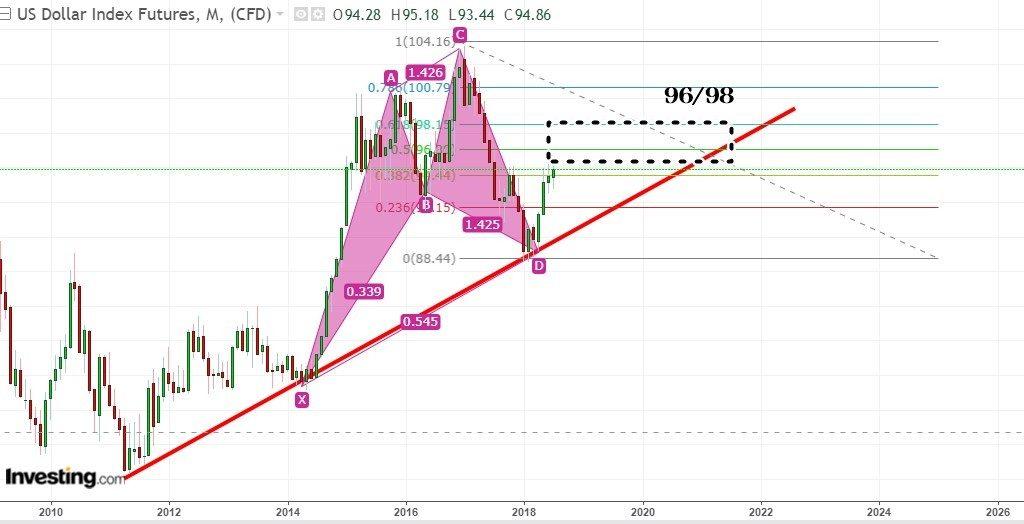 , 從人民幣及美匯預測港股及上證的走勢, 小龍江恩研究社