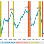 Late-cycle playbook - Investing through the economic cycle