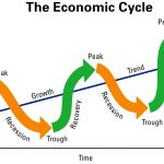 economic cycle的圖片搜尋結果