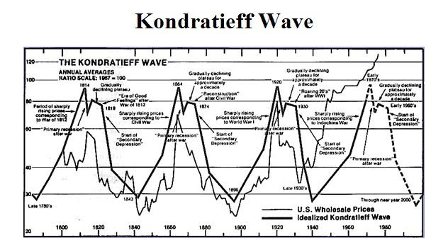 康狄夫長波.江恩,Kondratieff wave,經濟周期, 「康狄夫長波」與「共業」, 小龍江恩研究社