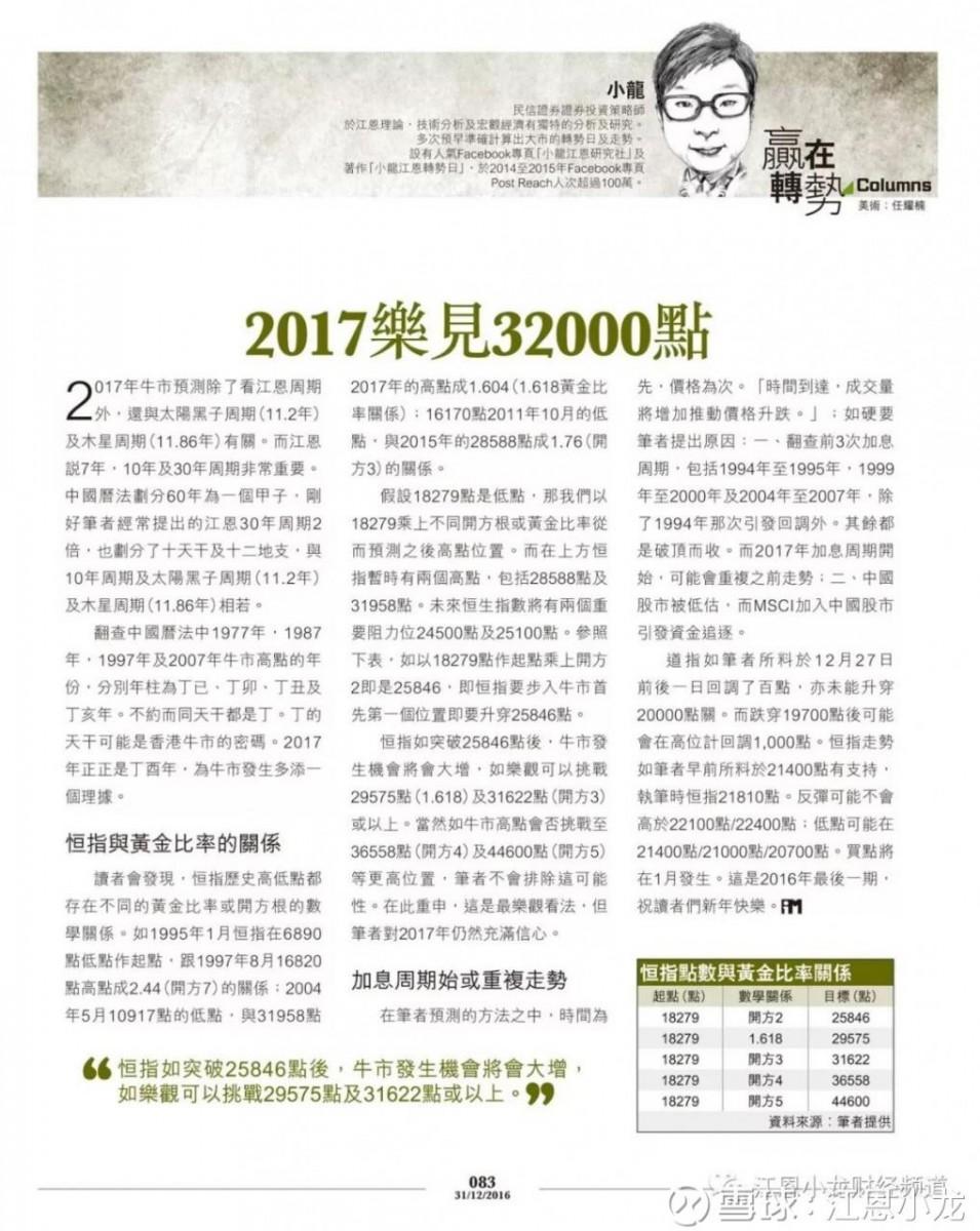 江恩理論,專家,江恩小龍, 江恩理論專家-江恩小龍走過的成長之路, 小龍江恩研究社