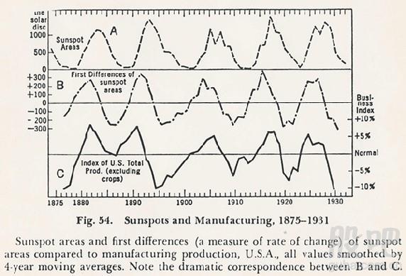 , 神奇的江恩轉勢日:股市的生命頻率及不能違抗的法規, 小龍江恩研究社
