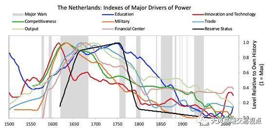, 達里奧先生《最近五百年的大周期: The Big Cycles Over The Last 500 years》, 小龍江恩研究社