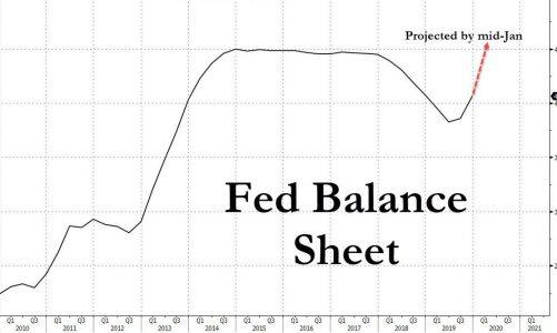 QE4,滯漲,最後槓桿