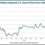 Inflation-Adjusted-U.S.-Home-Prices-Since-1900-1