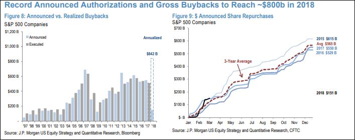 美股,回購,us repurchase,回購危機,美國縮表,回購泡沫, 美股回購借來的繁榮, 小龍江恩研究社