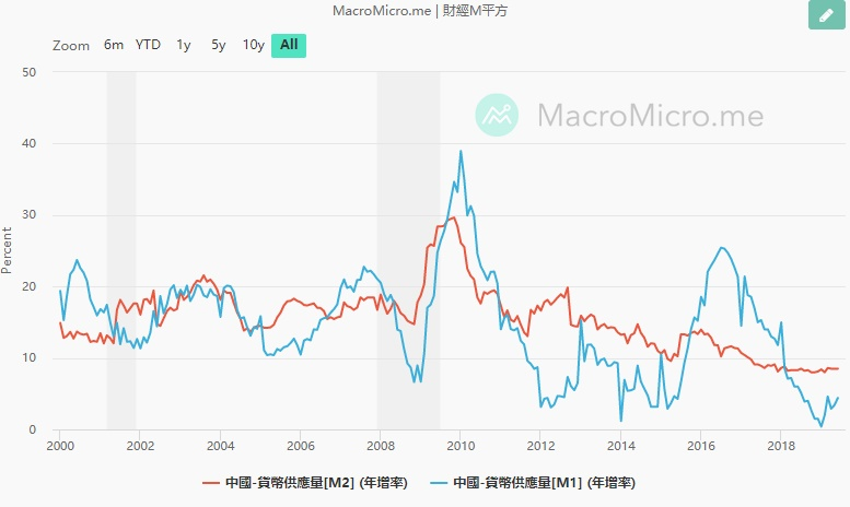 , 中國M2已是美國M2的1.88倍, 小龍江恩研究社